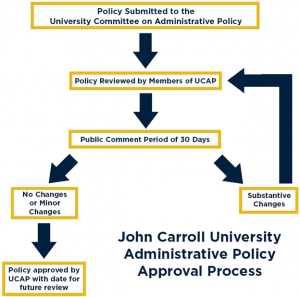 UCAdP Policy Graphic